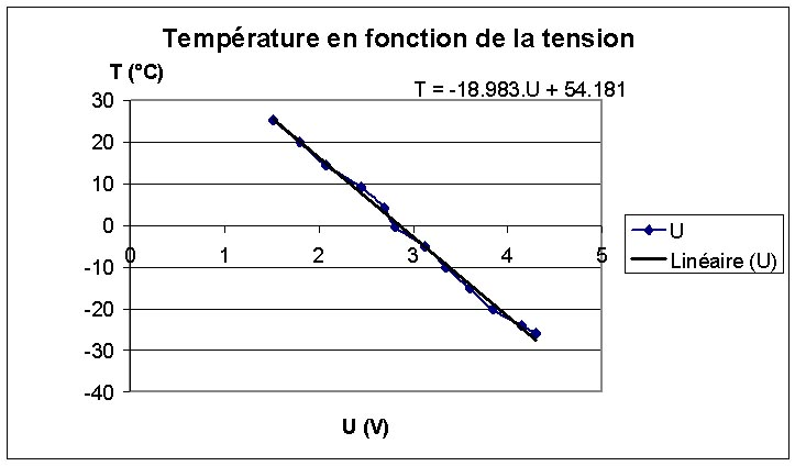 temperaturetension1